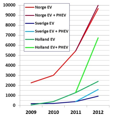 Ladd-elfordon i trafik 2009-2012 SveNoHo