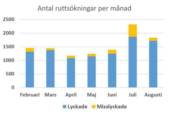 antal-ruttsokningar-per-manad-2016-09-12